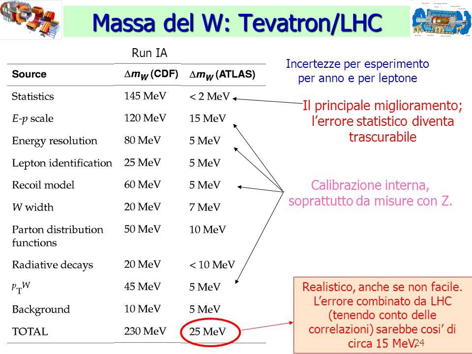 24 Massa del W: Tevatron/LHC Il principale miglioramento; l'errore statistico diventa trascurabile Realistico, anche se non facile. L'errore combinato