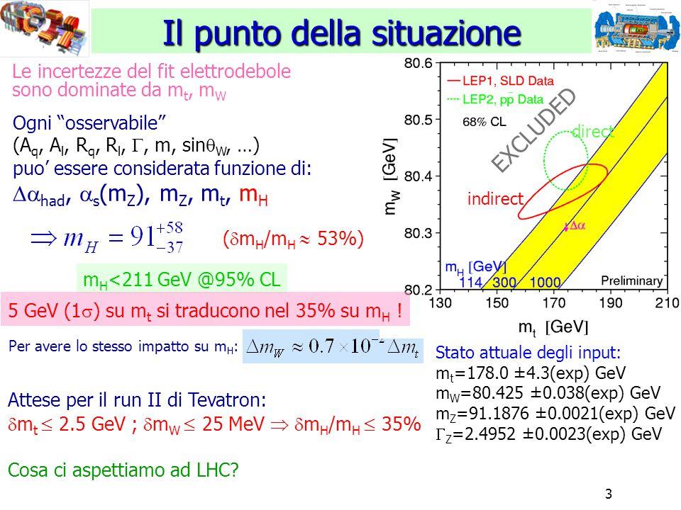 3 Il punto della situazione Stato attuale degli input: m t =178.0 ±4.3(exp) GeV m W =80.425 ±0.038(exp) GeV m Z =91.1876 ±0.0021(exp) GeV  Z =2.4952 ±0.0023(exp) GeV Attese per il run II di Tevatron:  m t  2.5 GeV ;  m W  25 MeV   m H /m H  35% Cosa ci aspettiamo ad LHC.