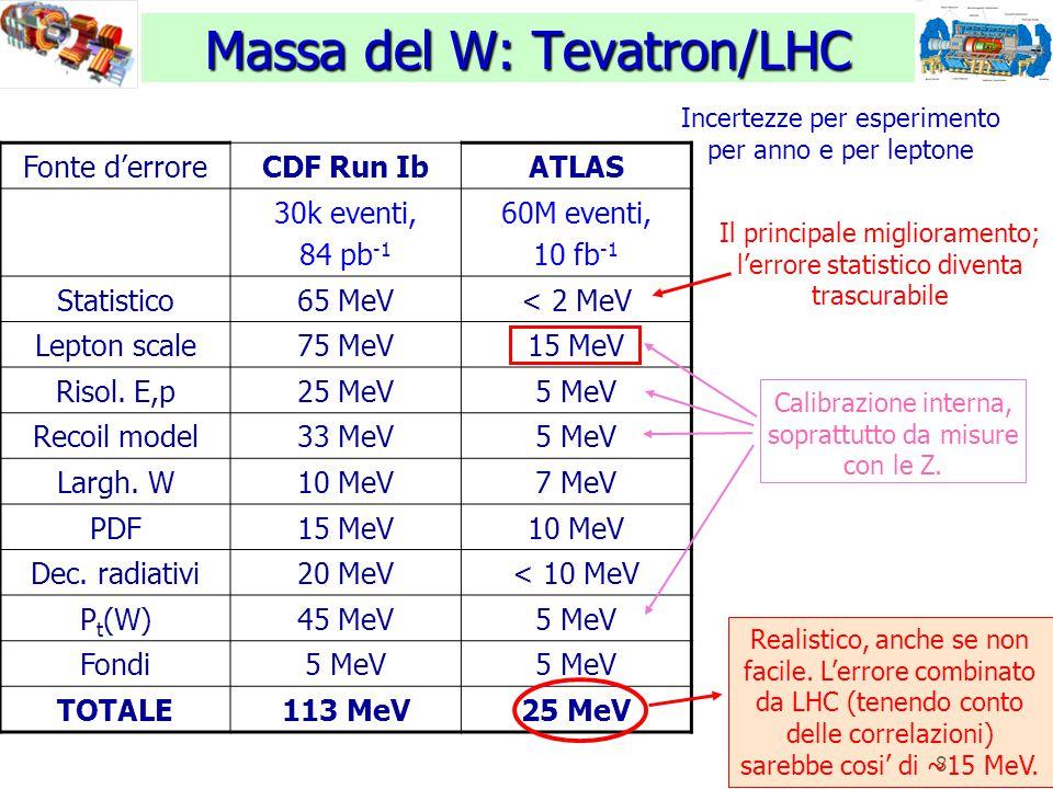 8 Massa del W: Tevatron/LHC Fonte d'erroreCDF Run IbATLAS 30k eventi, 84 pb -1 60M eventi, 10 fb -1 Statistico65 MeV< 2 MeV Lepton scale75 MeV15 MeV Risol.