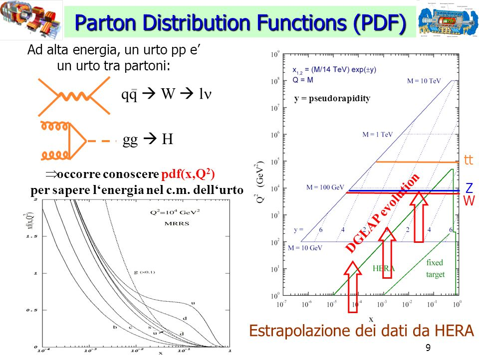 9 Parton Distribution Functions (PDF) y = pseudorapidity DGLAP evolution Estrapolazione dei dati da HERA Ad alta energia, un urto pp e' un urto tra partoni: gg  H qq  W  l  occorre conoscere pdf(x,Q 2 ) per sapere l'energia nel c.m.