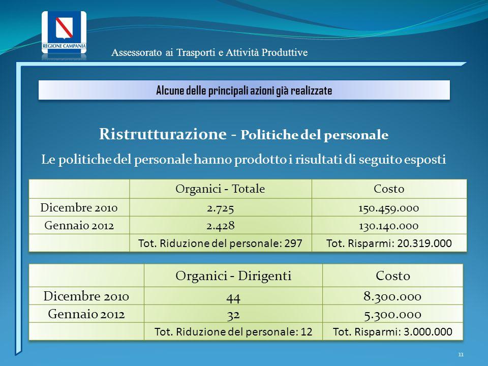 Assessorato ai Trasporti e Attività Produttive Alcune delle principali azioni già realizzate Ristrutturazione - Politiche del personale 11 Le politich