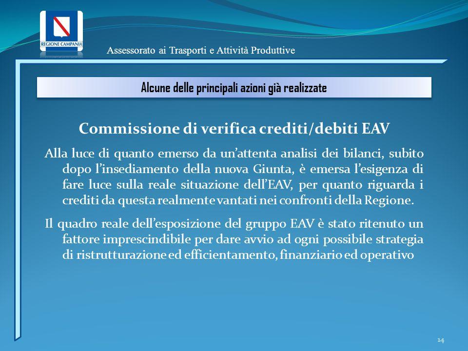 Assessorato ai Trasporti e Attività Produttive Alcune delle principali azioni già realizzate Commissione di verifica crediti/debiti EAV Alla luce di q