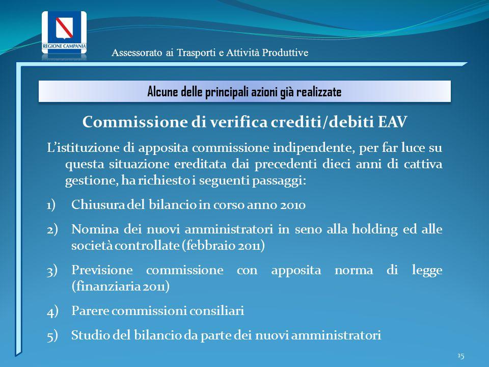 Assessorato ai Trasporti e Attività Produttive Alcune delle principali azioni già realizzate Commissione di verifica crediti/debiti EAV L'istituzione