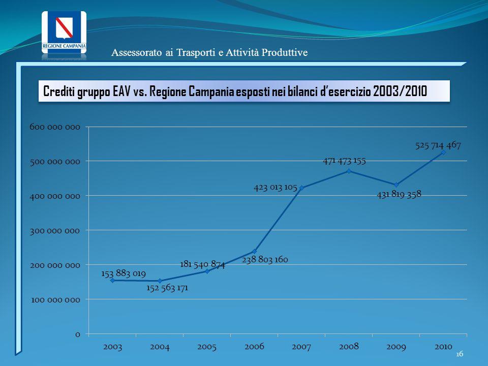 Assessorato ai Trasporti e Attività Produttive 16 Crediti gruppo EAV vs. Regione Campania esposti nei bilanci d'esercizio 2003/2010