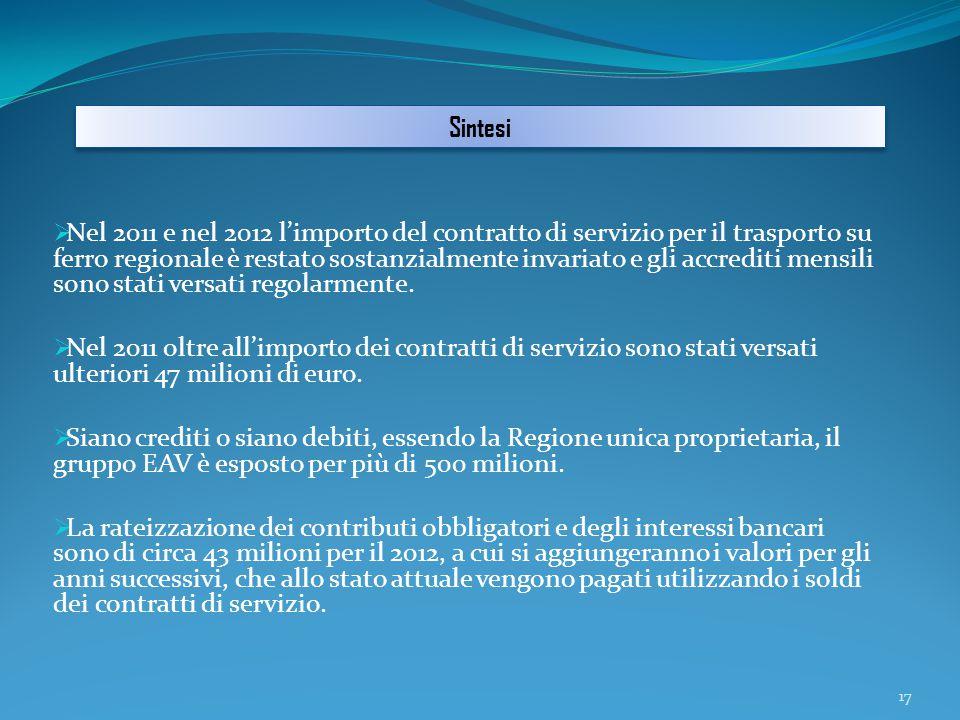  Nel 2011 e nel 2012 l'importo del contratto di servizio per il trasporto su ferro regionale è restato sostanzialmente invariato e gli accrediti mensili sono stati versati regolarmente.
