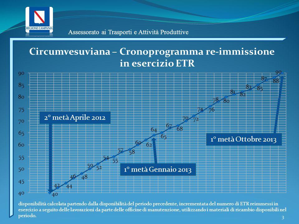 Assessorato ai Trasporti e Attività Produttive 3 Circumvesuviana – Cronoprogramma re-immissione in esercizio ETR 2° metà Aprile 2012 1° metà Gennaio 2
