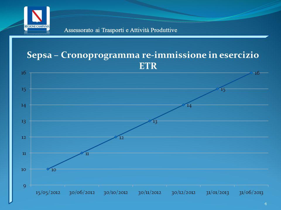 Assessorato ai Trasporti e Attività Produttive 4 Sepsa – Cronoprogramma re-immissione in esercizio ETR