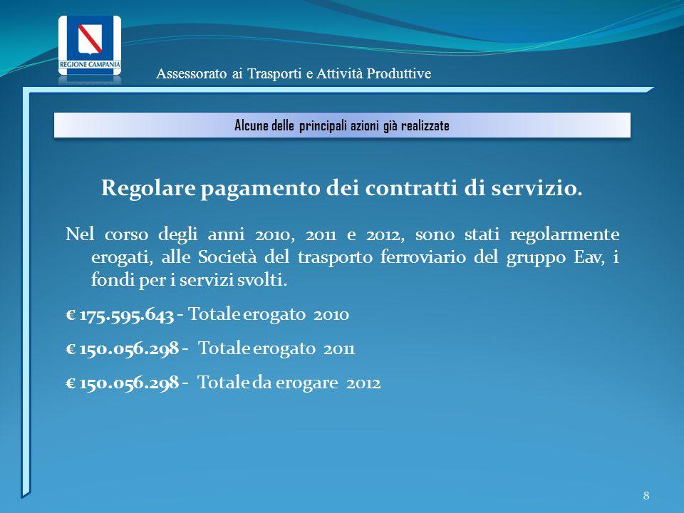 Assessorato ai Trasporti e Attività Produttive Alcune delle principali azioni già realizzate Regolare pagamento dei contratti di servizio.