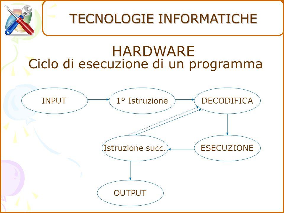 HARDWARE Ciclo di esecuzione di un programma INPUT1° IstruzioneDECODIFICA ESECUZIONEIstruzione succ.