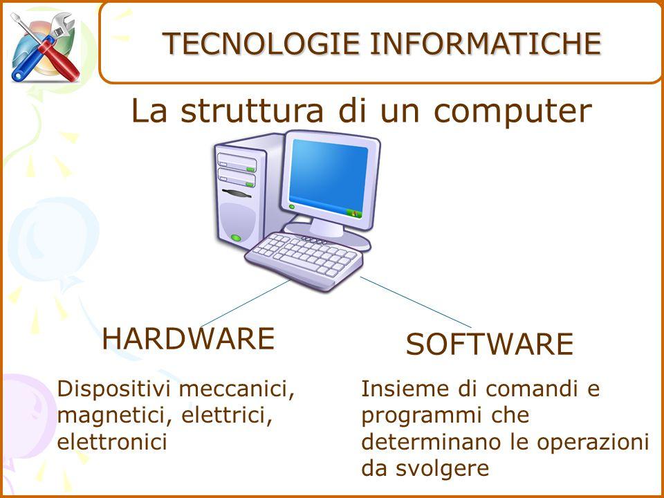 La struttura di un computer HARDWARE SOFTWARE Dispositivi meccanici, magnetici, elettrici, elettronici Insieme di comandi e programmi che determinano le operazioni da svolgere TECNOLOGIE INFORMATICHE