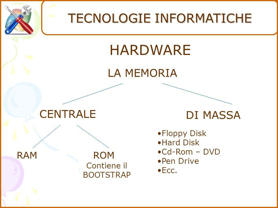 HARDWARE CENTRALE DI MASSA Floppy Disk Hard Disk Cd-Rom – DVD Pen Drive Ecc.