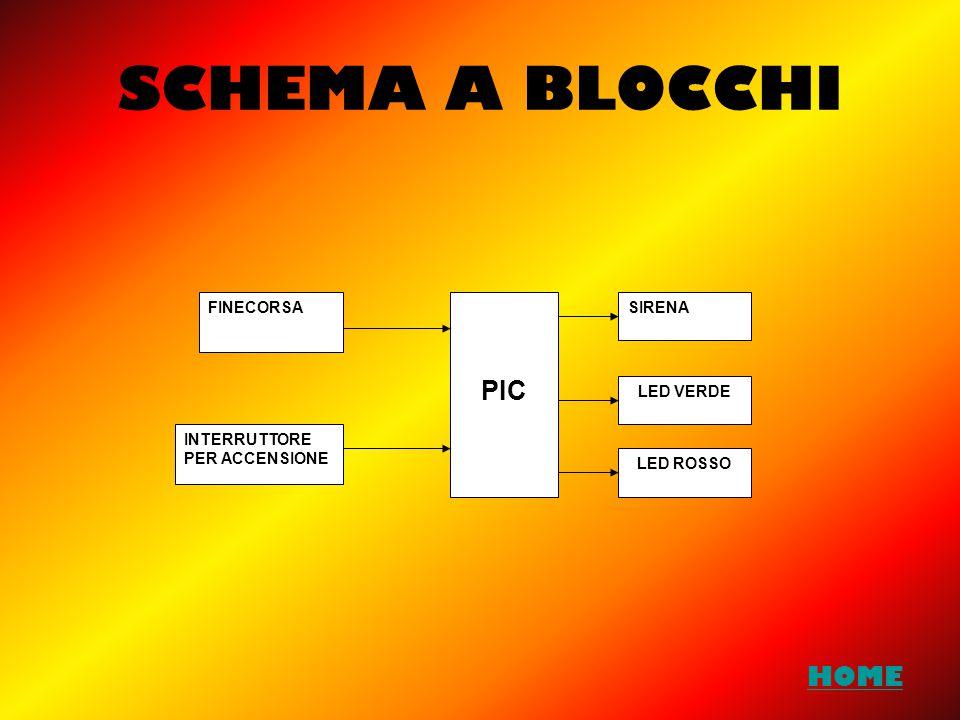SCHEMA A BLOCCHI FINECORSA PIC INTERRUTTORE PER ACCENSIONE SIRENA LED VERDE LED ROSSO HOME