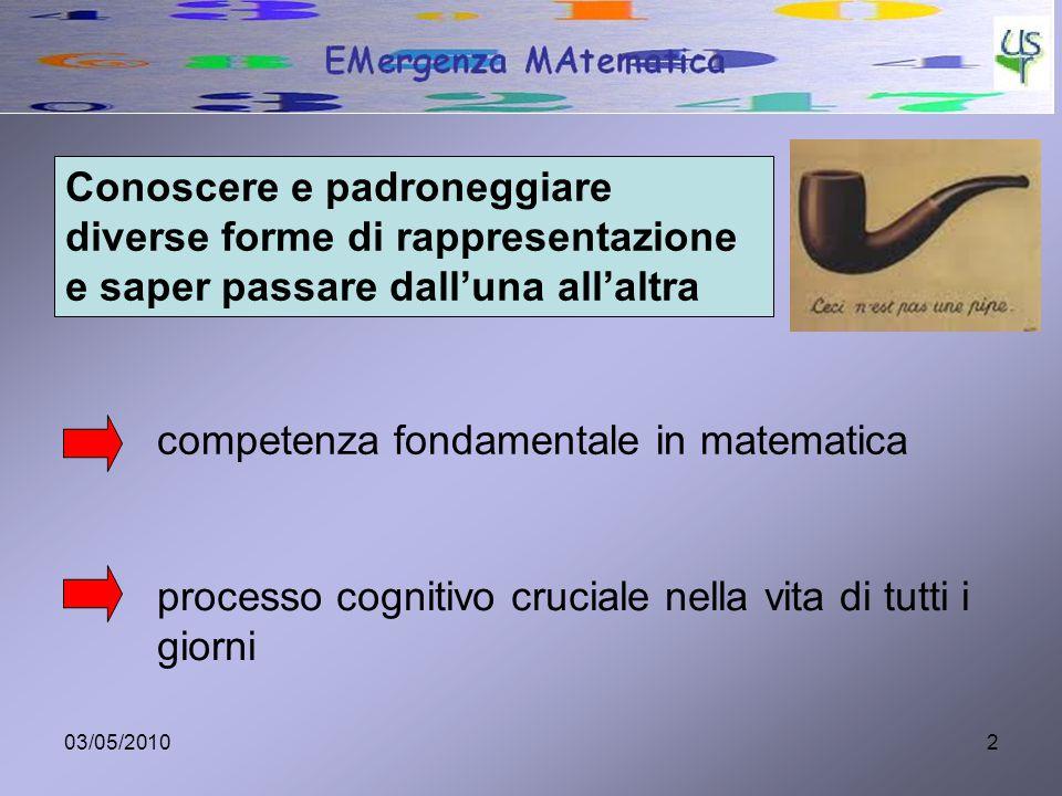03/05/20102 Conoscere e padroneggiare diverse forme di rappresentazione e saper passare dall'una all'altra competenza fondamentale in matematica processo cognitivo cruciale nella vita di tutti i giorni