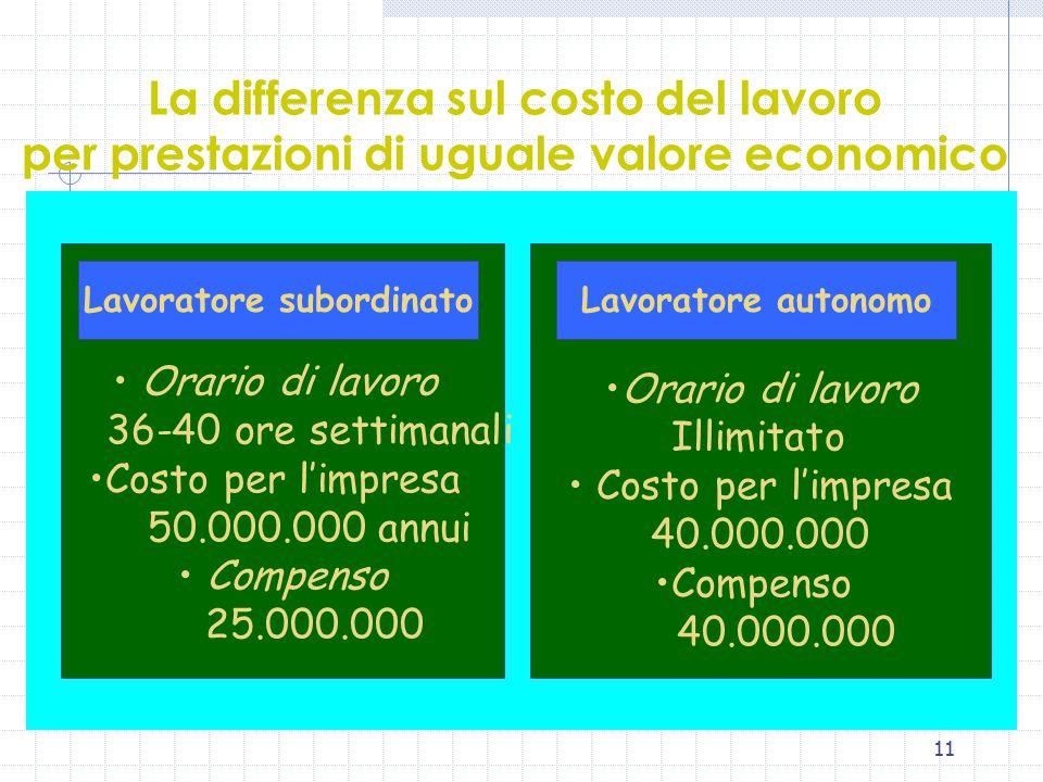 11 La differenza sul costo del lavoro per prestazioni di uguale valore economico Orario di lavoro 36-40 ore settimanali Costo per l'impresa 50.000.000