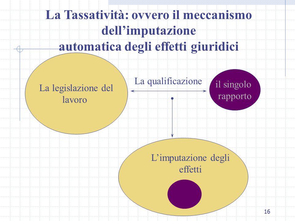 16 La Tassatività: ovvero il meccanismo dell'imputazione automatica degli effetti giuridici La legislazione del lavoro il singolo rapporto La qualificazione L'imputazione degli effetti