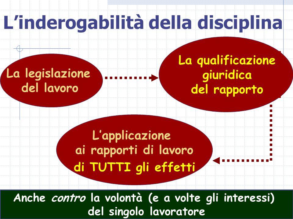17 L'inderogabilità della disciplina La legislazione del lavoro L'applicazione ai rapporti di lavoro La qualificazione giuridica del rapporto di TUTTI