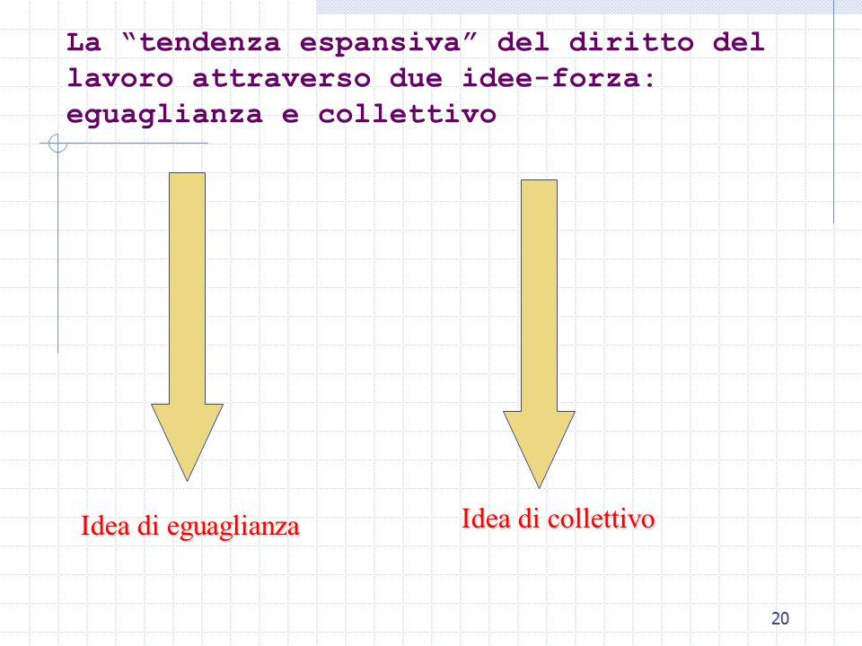 20 La tendenza espansiva del diritto del lavoro attraverso due idee-forza: eguaglianza e collettivo Idea di eguaglianza Idea di collettivo
