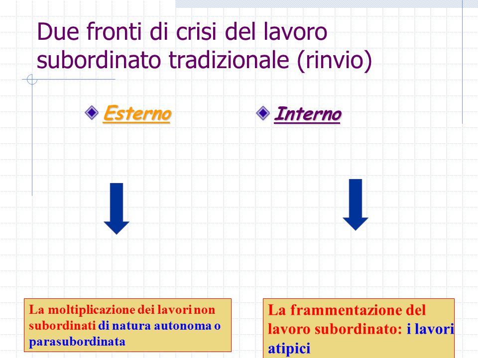 22 Due fronti di crisi del lavoro subordinato tradizionale (rinvio) EsternoInterno La moltiplicazione dei lavori non subordinati di natura autonoma o