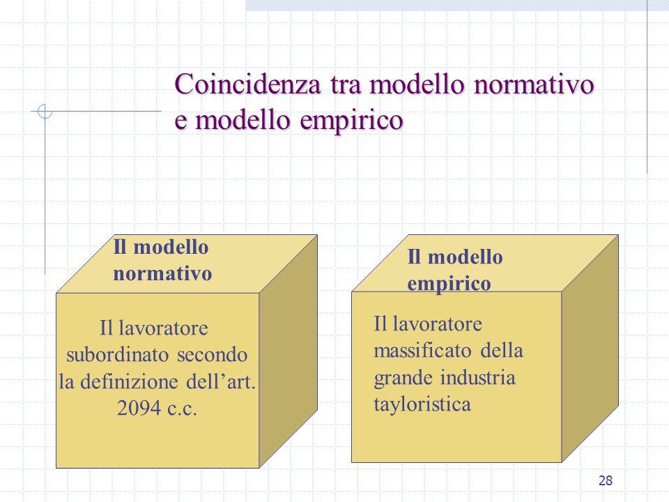 28 Il lavoratore subordinato secondo la definizione dell'art. 2094 c.c. Coincidenza tra modello normativo e modello empirico Il modello normativo Il m