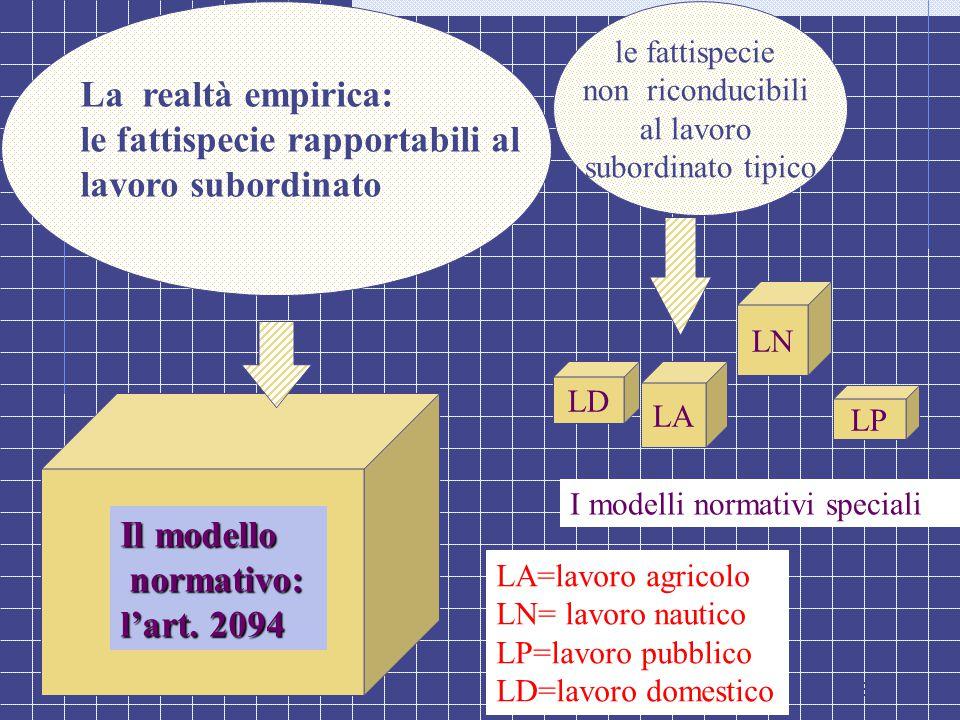 31 Il modello normativo: normativo: l'art. 2094 La realtà empirica: le fattispecie rapportabili al lavoro subordinato LN LD LA LP I modelli normativi
