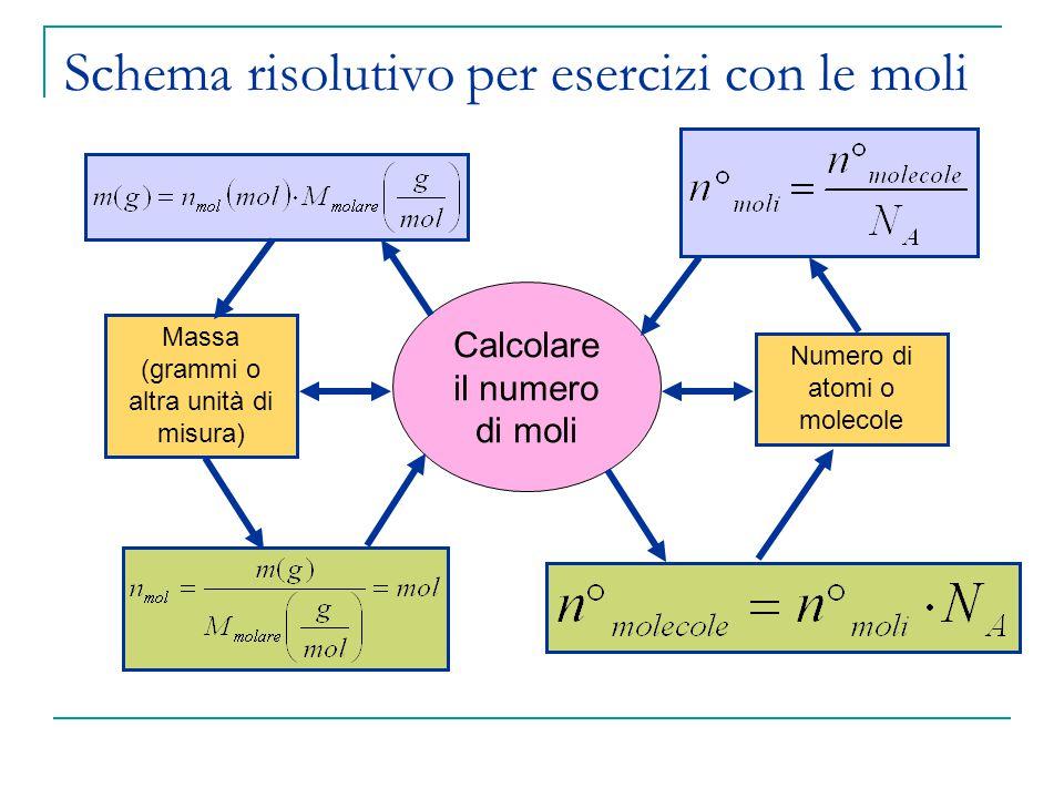 Schema risolutivo per esercizi con le moli Massa (grammi o altra unità di misura) Numero di atomi o molecole Calcolare il numero di moli