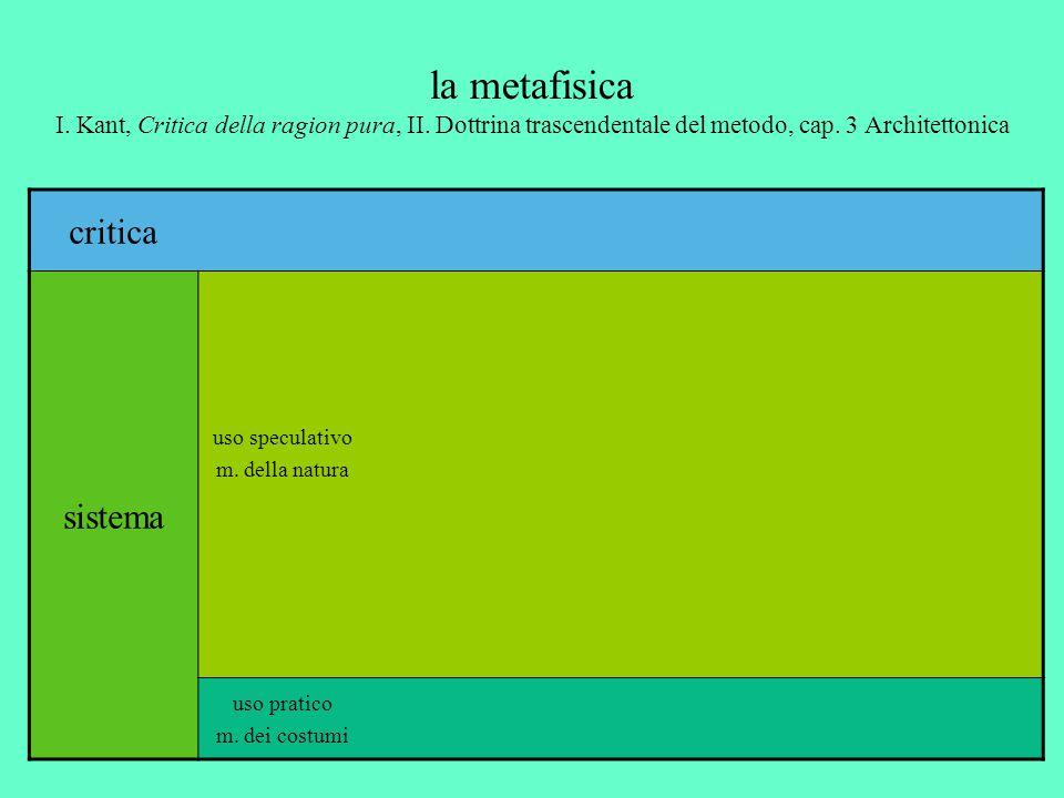 la metafisica I. Kant, Critica della ragion pura, II. Dottrina trascendentale del metodo, cap. 3 Architettonica critica sistema uso speculativo m. del