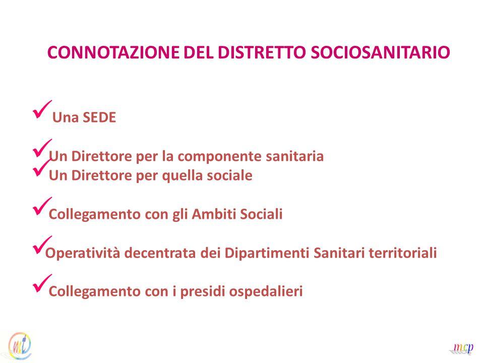 CONNOTAZIONE DEL DISTRETTO SOCIOSANITARIO Una SEDE Un Direttore per la componente sanitaria Un Direttore per quella sociale Collegamento con gli Ambiti Sociali Operatività decentrata dei Dipartimenti Sanitari territoriali Collegamento con i presidi ospedalieri