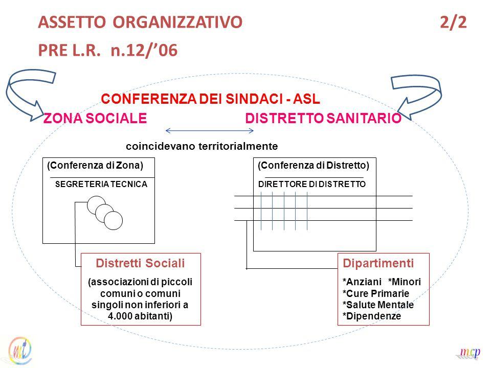 ASSETTO ORGANIZZATIVO 2/2 PRE L.R.
