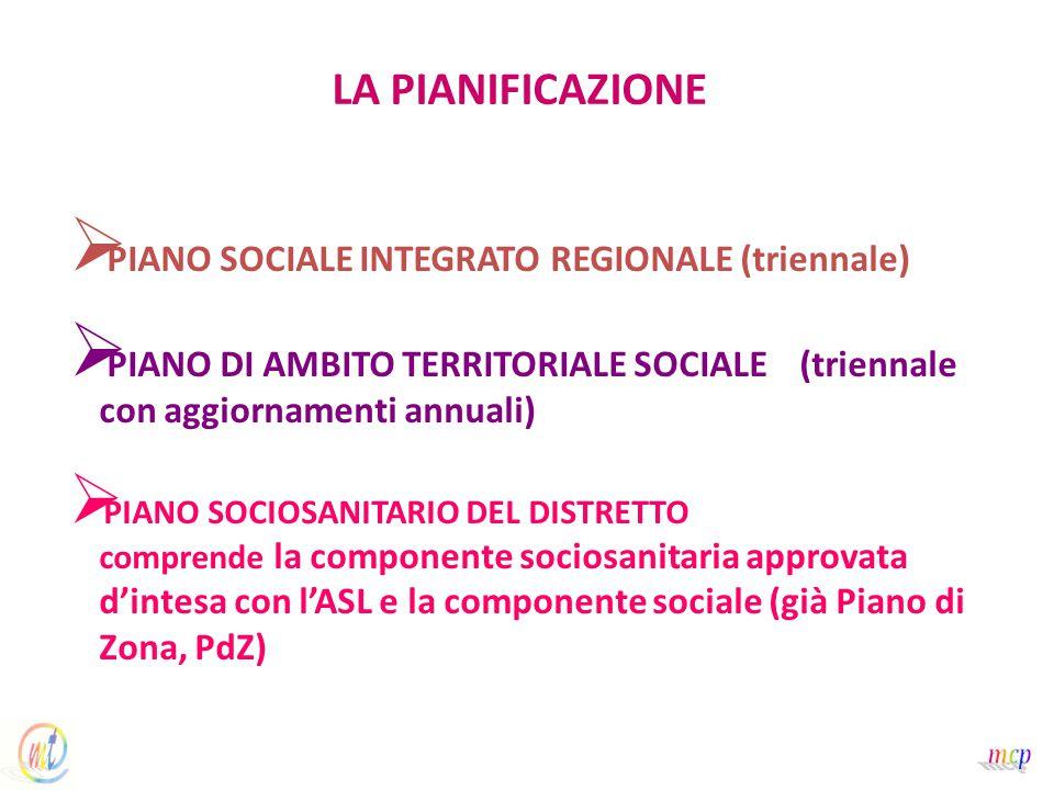 LA PIANIFICAZIONE   PIANO SOCIALE INTEGRATO REGIONALE (triennale)   PIANO DI AMBITO TERRITORIALE SOCIALE (triennale con aggiornamenti annuali)   PIANO SOCIOSANITARIO DEL DISTRETTO comprende la componente sociosanitaria approvata d'intesa con l'ASL e la componente sociale (già Piano di Zona, PdZ)