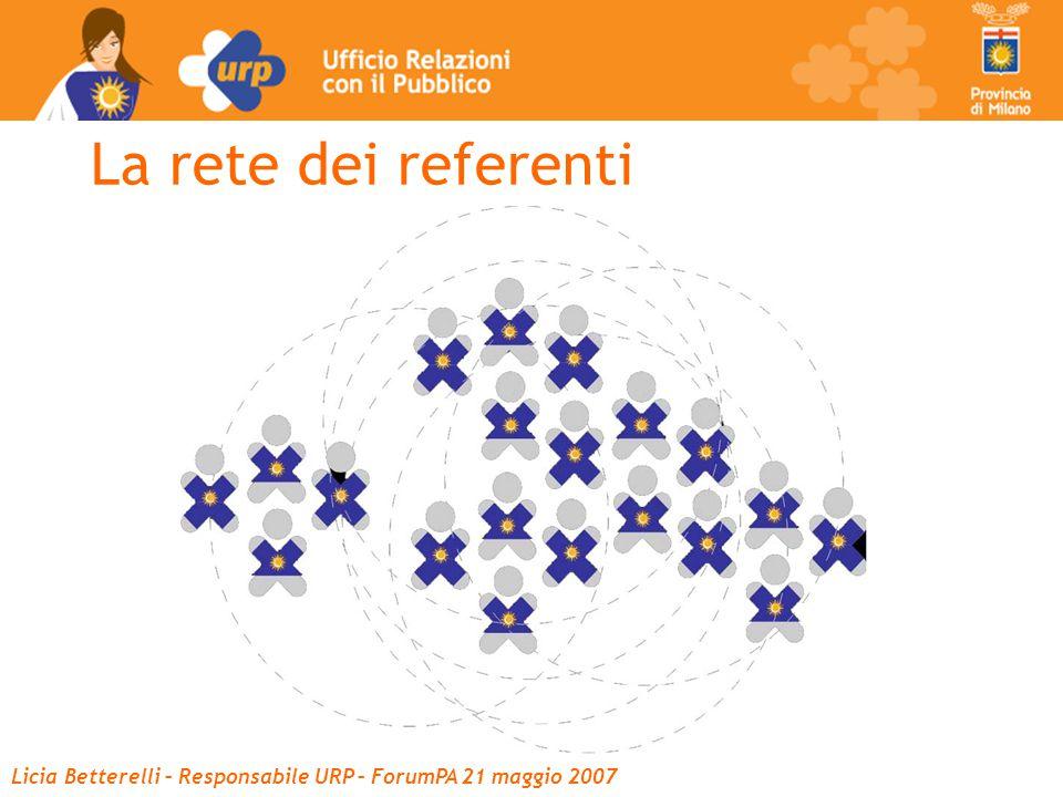 Licia Betterelli – Responsabile URP – ForumPA 21 maggio 2007 La rete dei referenti