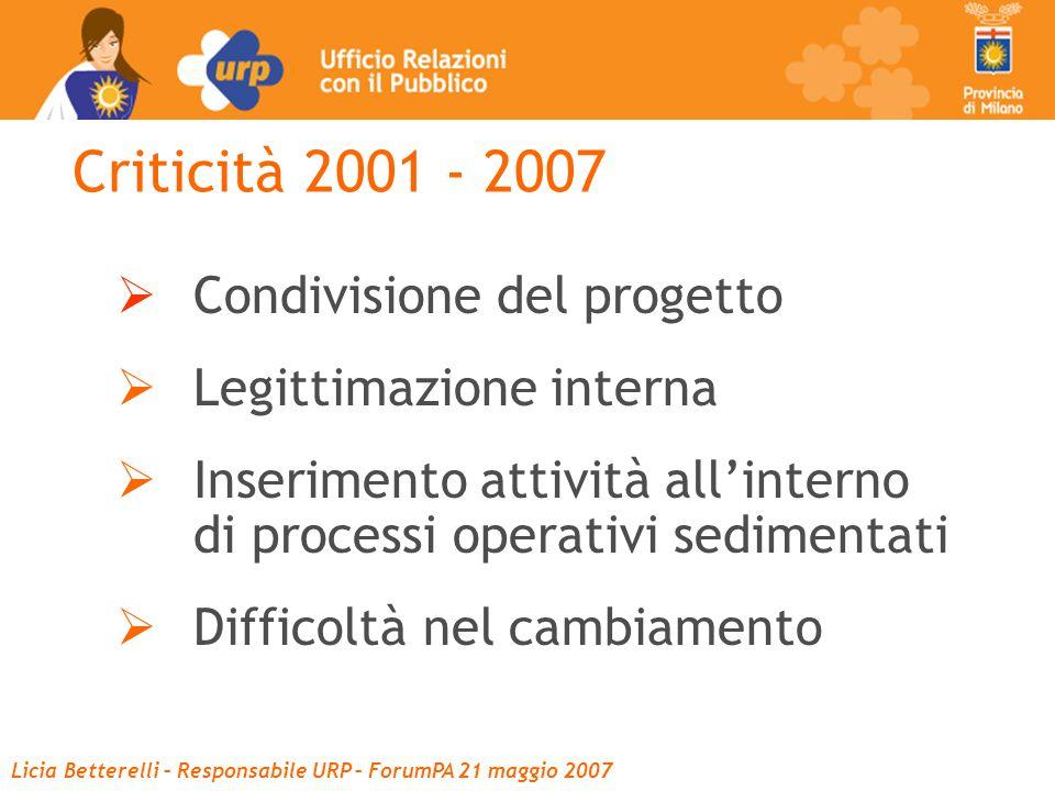 Criticità 2001 - 2007  Condivisione del progetto  Legittimazione interna  Inserimento attività all'interno di processi operativi sedimentati  Difficoltà nel cambiamento