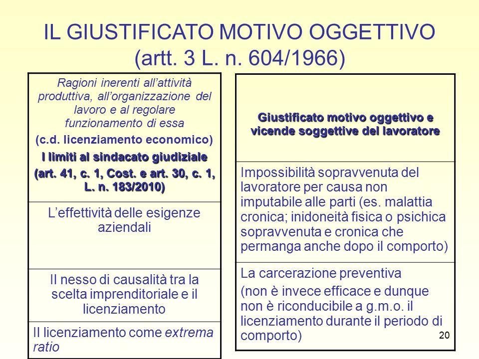 20 IL GIUSTIFICATO MOTIVO OGGETTIVO (artt. 3 L. n.