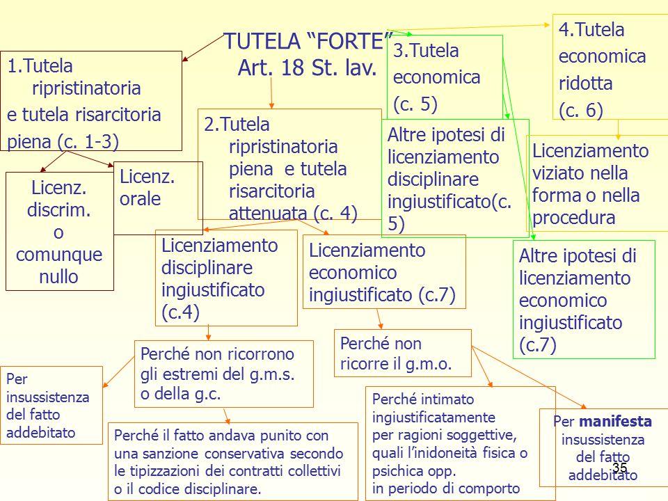 35 TUTELA FORTE Art. 18 St. lav. 1.Tutela ripristinatoria e tutela risarcitoria piena (c.