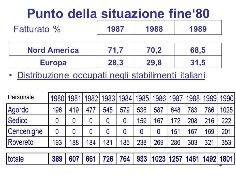 AmySafiloEssilorBausch&LombLuxottica ROE (%) 198720.613.614.216.131.7 198821,615.015.816.227.4 198919.118.714.417.023.5 ROI (%) 1987 -14.0-9.227.3 1988 -14.1-8.926.2 1989 -17.0-8.723 Le performance dei competitor 15
