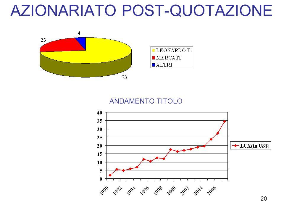 La strategia finanziaria in Italia dopo la quotazione in borsa Cospicuo cash flow Desiderio di trovare possibilità di sviluppo al di fuori del settore dell'occhiale Desiderio di affiancare al manufactoring la finanza aziendale 21