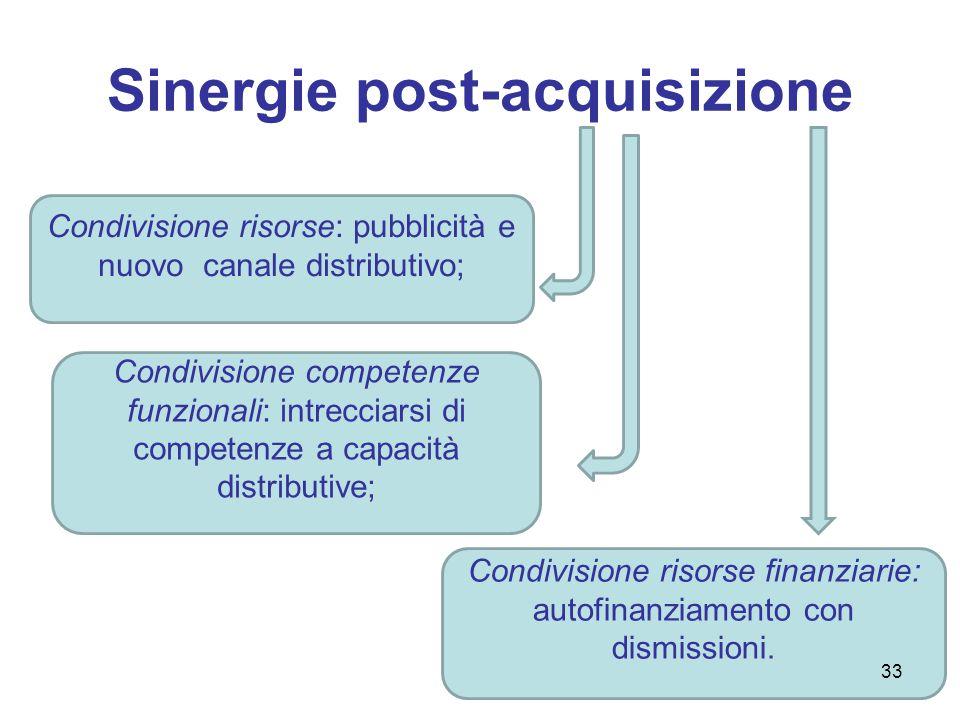 Obiettivo raggiunto Iniziale sfiducia degli ottici indipendenti; Contratti di Vision Manage Care per riacquistare fiducia; Crescita esponenziale delle vendite americane: 5% nel 1995 43% nel 1996 52% nel 1998 34