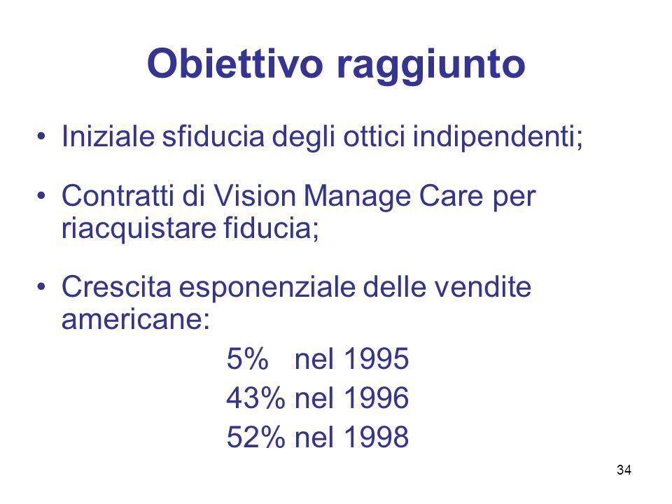Situazione finanziaria post-acquisizione Impatto positivo sul conto economico consolidato: ROS rimane al 15% circa; Utili per azione in continuo aumento: 1995  2,22 dollari per ADR 1996  2,97 dollari per ADR 1997/1998  3,38 dollari per ADR 35