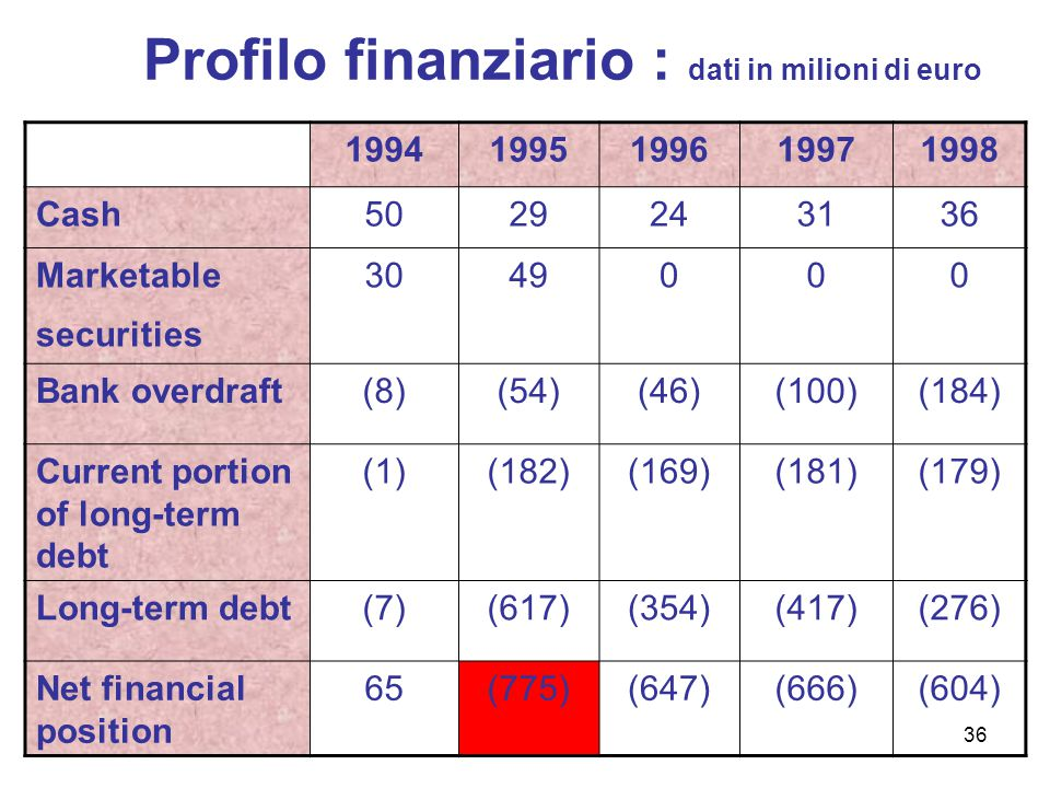 Profilo finanziario : dati in milioni di euro 19941995199619971998 Cash5029243136 Marketable securities 3049000 Bank overdraft(8)(54)(46)(100)(184) Current portion of long-term debt (1)(182)(169)(181)(179) Long-term debt(7)(617)(354)(417)(276) Net financial position 65(775)(647)(666)(604) 36