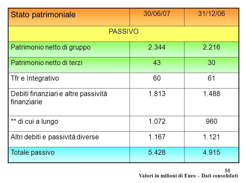 Conto economico 30/06/07%31/06/06% variazione Fatturato2.6271002.445100+7,44 Ebitda (margine operativo lordo) 60023%50421%+19,05 Ebit (Risultato operativo) 48719%40517%+20,25 Utile (perdita) netto28311%2249%+26,34 Cash flow39615%32413%+22,22 Valori in milioni di Euro – Dati consolidati 57