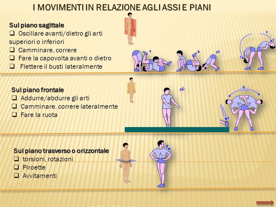 I MOVIMENTI IN RELAZIONE AGLI ASSI E PIANI Sul piano sagittale  Oscillare avanti/dietro gli arti superiori o inferiori  Camminare, correre  Fare la