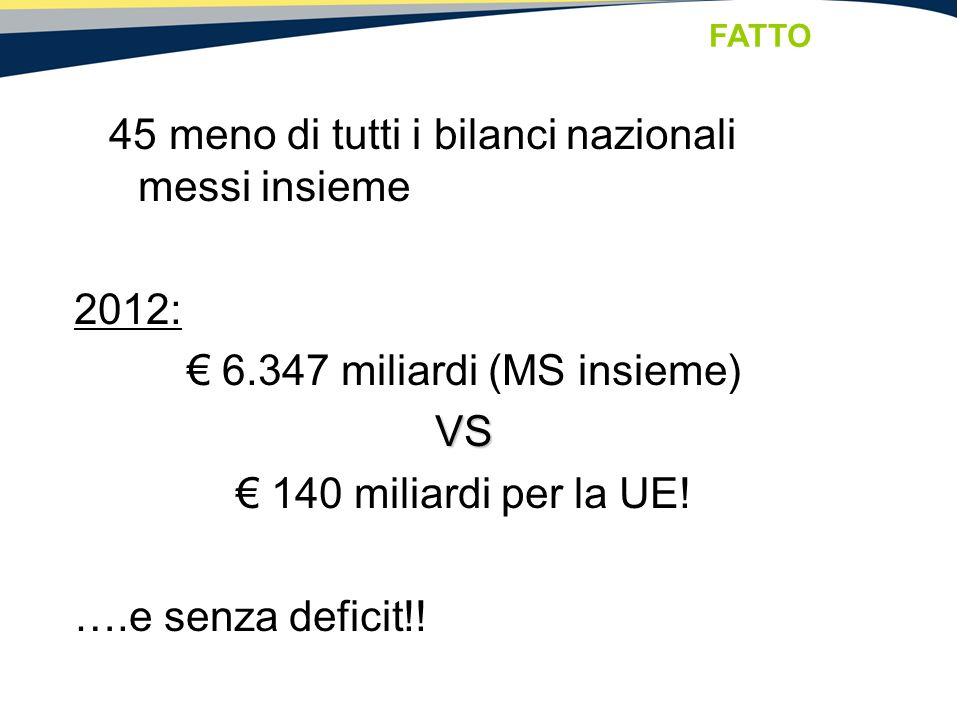 45 meno di tutti i bilanci nazionali messi insieme 2012: € 6.347 miliardi (MS insieme)VS € 140 miliardi per la UE! ….e senza deficit!! FATTO