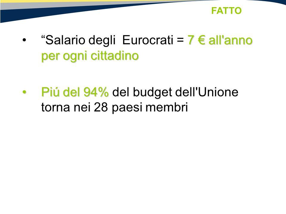 """7 € all'anno per ogni cittadino""""Salario degli Eurocrati = 7 € all'anno per ogni cittadino Piú del 94%Piú del 94% del budget dell'Unione torna nei 28 p"""