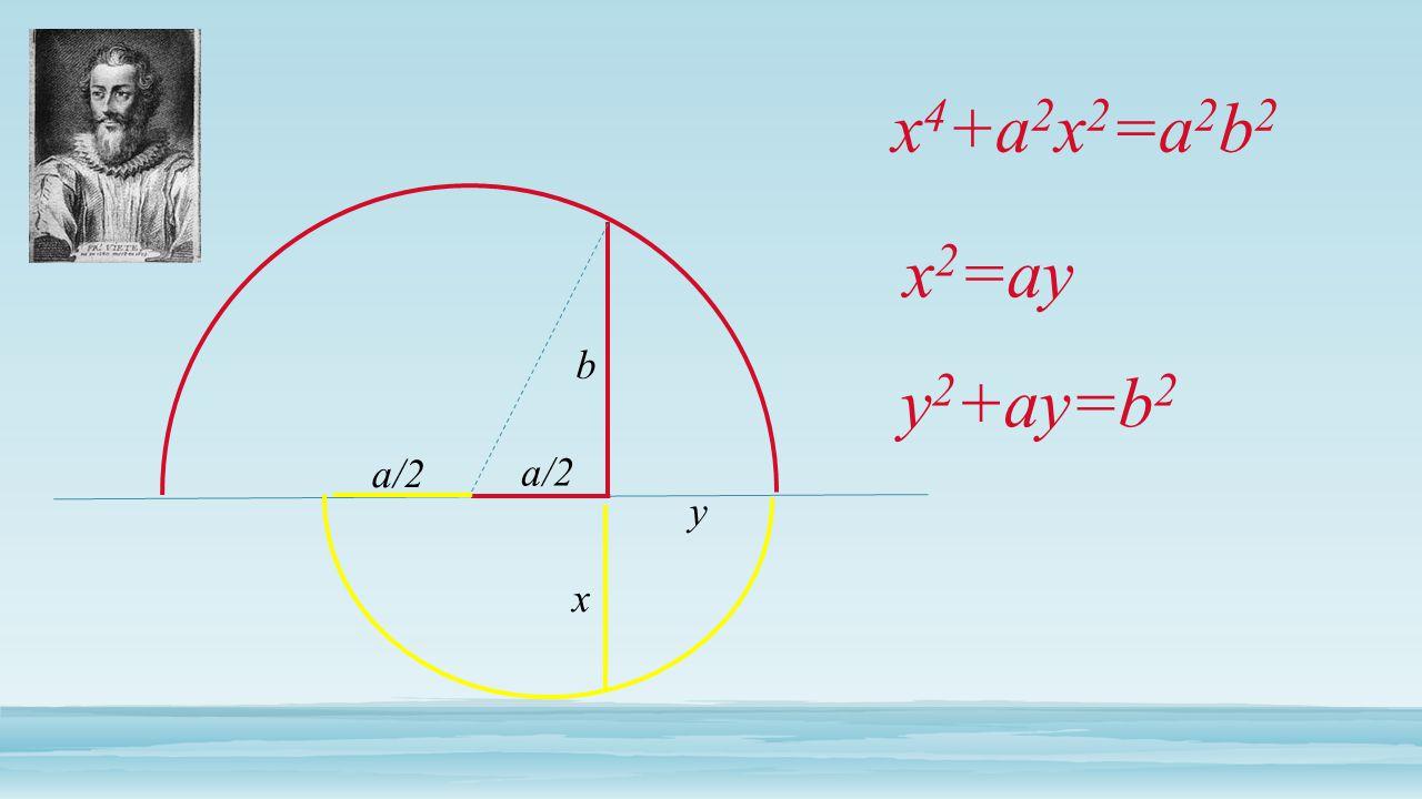 x 4 +a 2 x 2 =a 2 b 2 x 2 =ay y 2 +ay=b 2 b a/2 y x