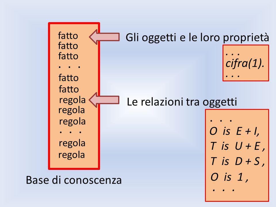 fatto... regola... Base di conoscenza Gli oggetti e le loro proprietà Le relazioni tra oggetti...