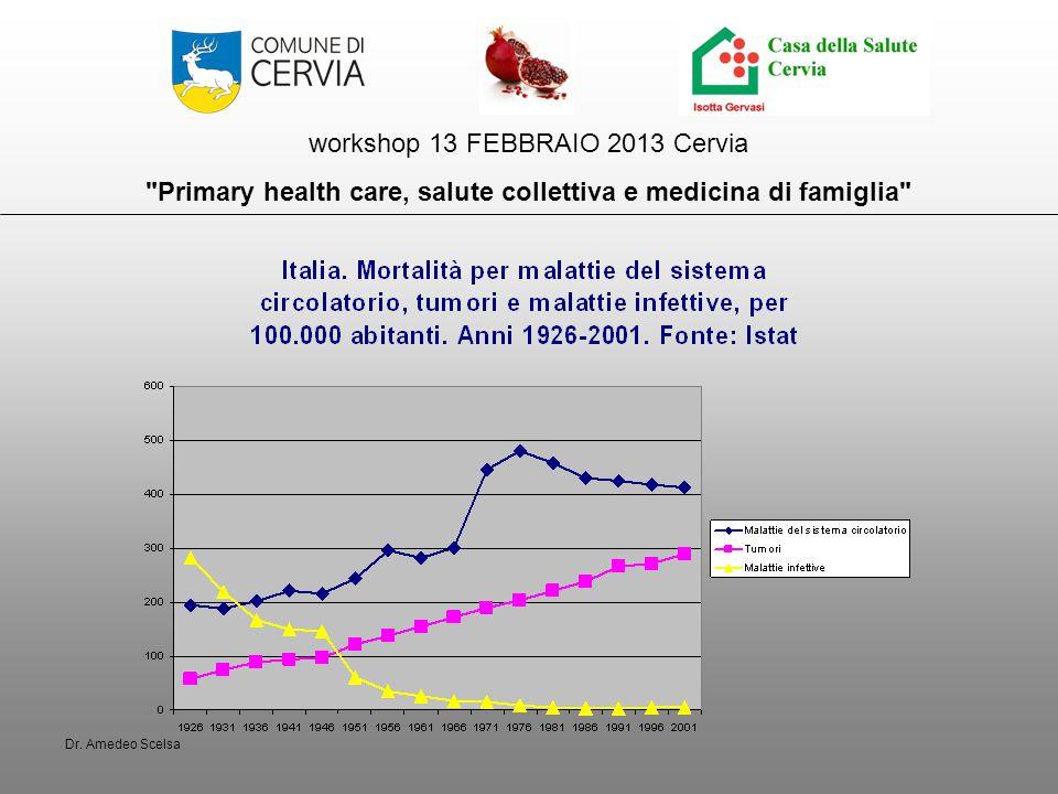 workshop 13 FEBBRAIO 2013 Cervia Primary health care, salute collettiva e medicina di famiglia Per la gestione delle patologie croniche o meglio della multi- morbilità il modello in uso nella Casa della Salute è il Chronic Care Model.