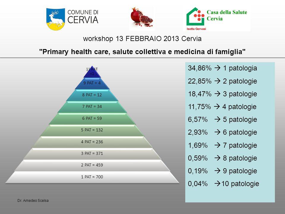 workshop 13 FEBBRAIO 2013 Cervia Primary health care, salute collettiva e medicina di famiglia 11 PAT =1 9 PAT = 4 8 PAT = 12 7 PAT = 34 6 PAT = 59 5 PAT = 132 4 PAT = 236 3 PAT = 371 2 PAT = 459 1 PAT = 700 34,86%  1 patologia 22,85%  2 patologie 18,47%  3 patologie 11,75%  4 patologie 6,57%  5 patologie 2,93%  6 patologie 1,69%  7 patologie 0,59%  8 patologie 0,19%  9 patologie 0,04%  10 patologie Dr.