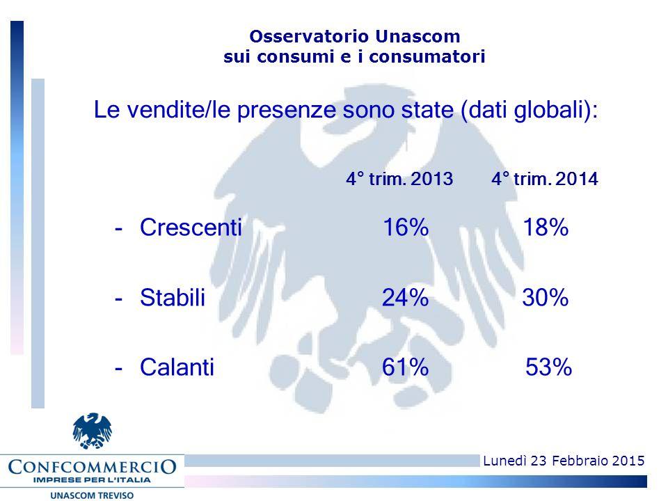 Lunedì 23 Febbraio 2015 Osservatorio Unascom sui consumi e i consumatori -Crescenti16% 18% -Stabili24% 30% -Calanti61% 53%0 4° trim. 2013 4° trim. 201
