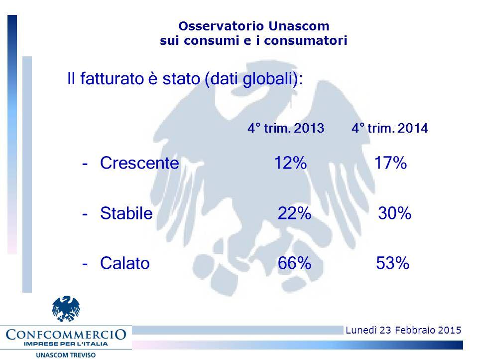 Lunedì 23 Febbraio 2015 Osservatorio Unascom sui consumi e i consumatori -Crescente12% 17% -Stabile 22% 30% -Calato 66% 53%0 4° trim. 2013 4° trim. 20