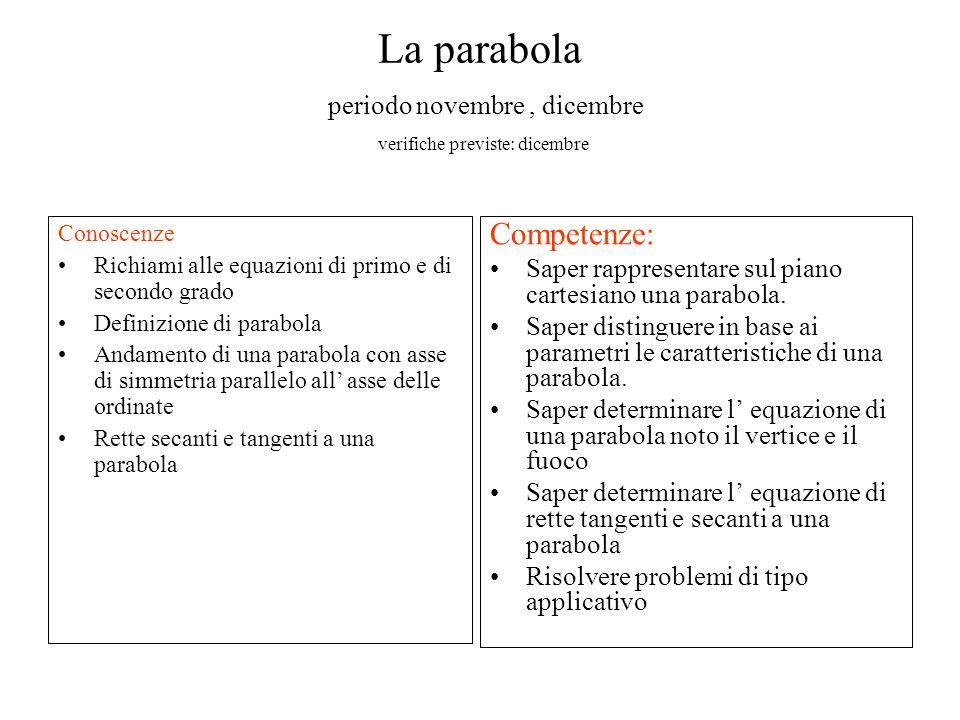 La parabola periodo novembre, dicembre verifiche previste: dicembre Conoscenze Richiami alle equazioni di primo e di secondo grado Definizione di para
