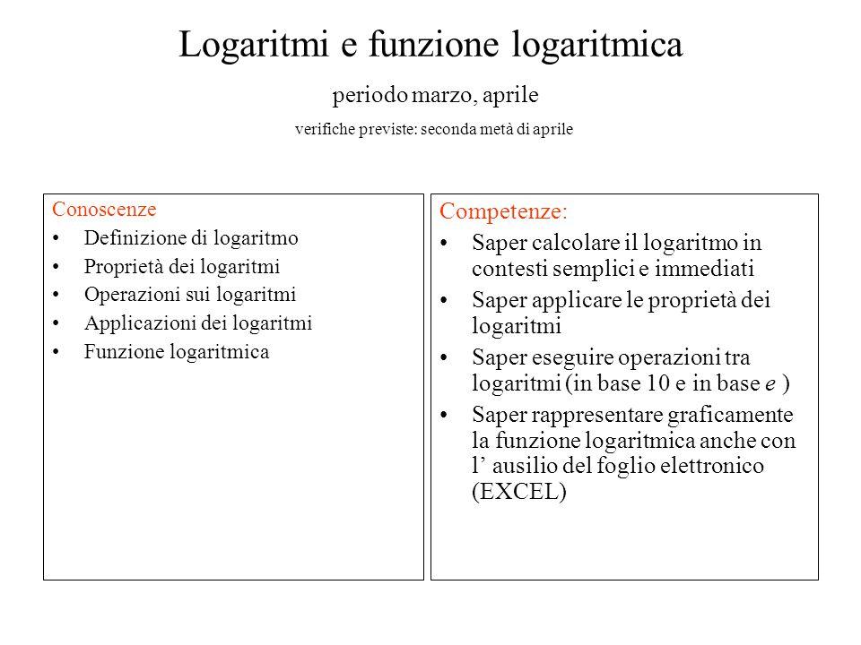 Logaritmi e funzione logaritmica periodo marzo, aprile verifiche previste: seconda metà di aprile Conoscenze Definizione di logaritmo Proprietà dei logaritmi Operazioni sui logaritmi Applicazioni dei logaritmi Funzione logaritmica Competenze: Saper calcolare il logaritmo in contesti semplici e immediati Saper applicare le proprietà dei logaritmi Saper eseguire operazioni tra logaritmi (in base 10 e in base e ) Saper rappresentare graficamente la funzione logaritmica anche con l' ausilio del foglio elettronico (EXCEL)